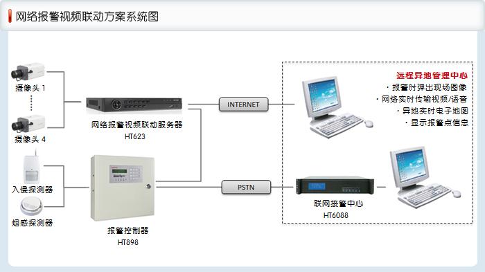ip网络报警模块接线图