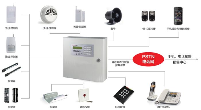 HT899A无线接收机主要应用于银行、工矿业、博物馆、学校、仓库、商店、别墅、写字楼等机关企事业单位作为无线呼叫、无线探测器触发报警、无线信号传输系统中的终端接收主机,主机具有声音提示、方位显示、电脑PC软件管理功能。